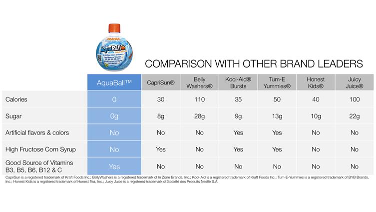 AquaBall-Comparison-chart